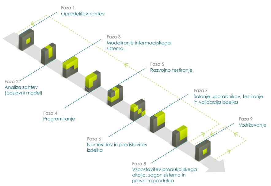 Razvojna metodologija